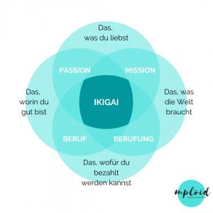 Das IKIGAI-Modell